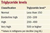 lowering triglycerides